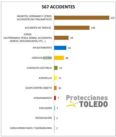 seguridad trabajos altura estadisticas 2015